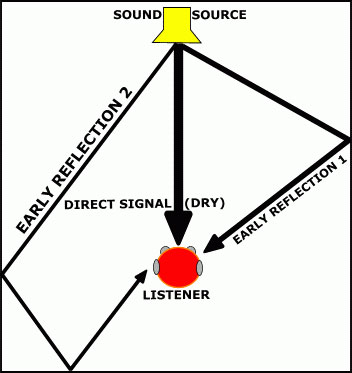 Reverberation diagram